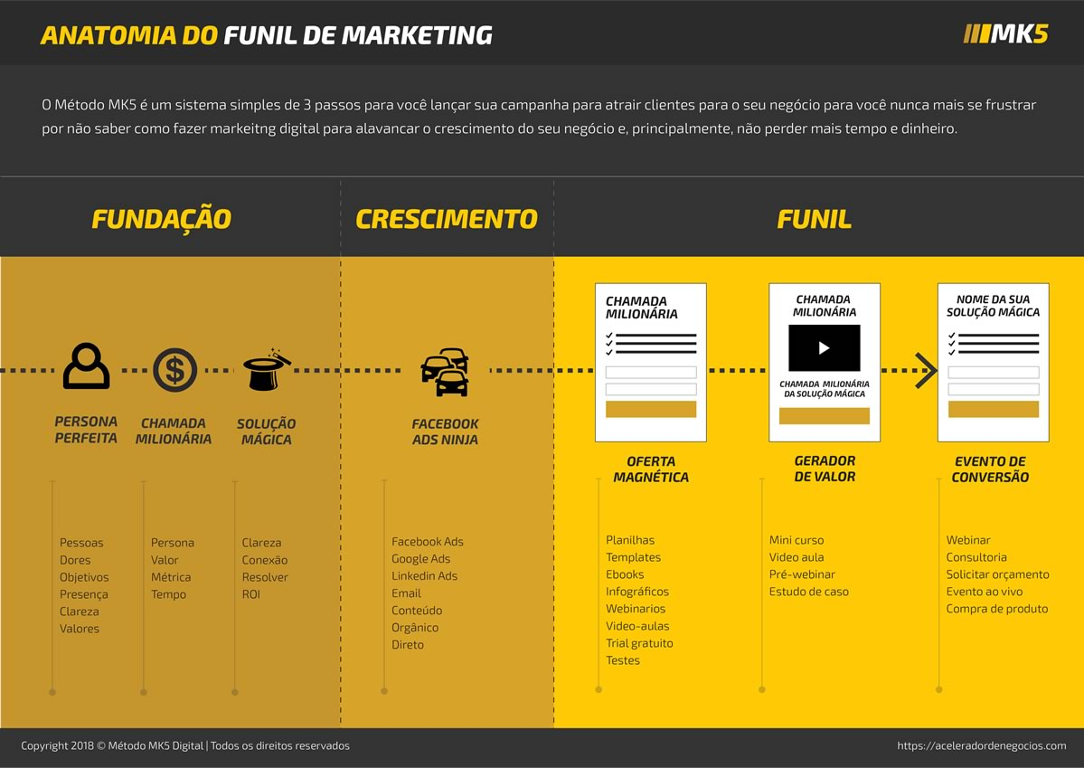 Funil de Marketing do Método MK5 Digital