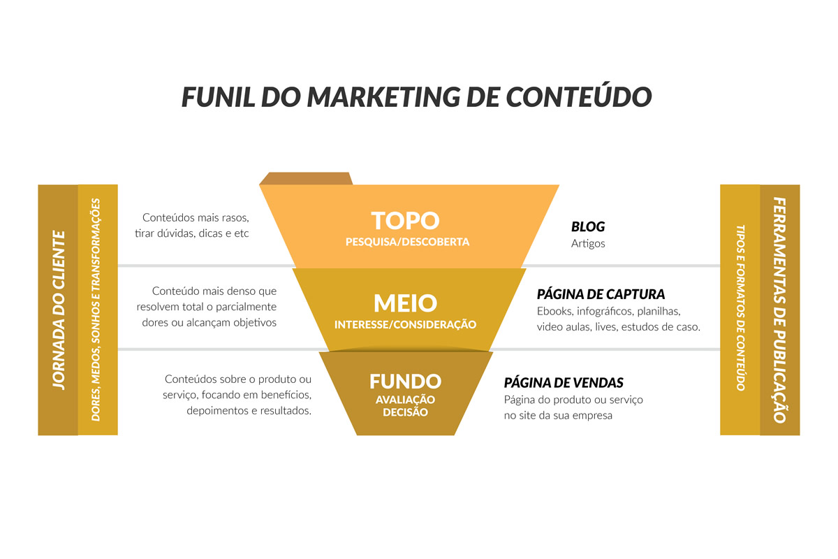 Funil do Marketing de Conteúdo